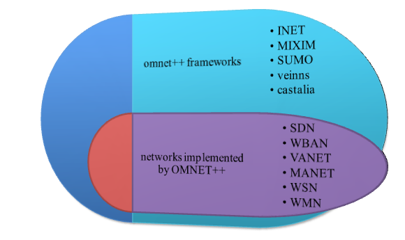 omnet-framework-projects